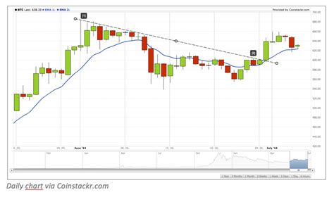 bitcoin trend trend spotting how to identify trends in bitcoin price charts