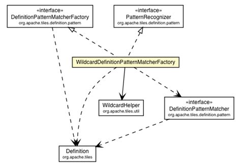 pattern classifiers definition wildcarddefinitionpatternmatcherfactory tiles 3 3 0 8 api
