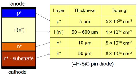 pin diode ieee energies free text promise and challenges of high voltage sic bipolar power devices html