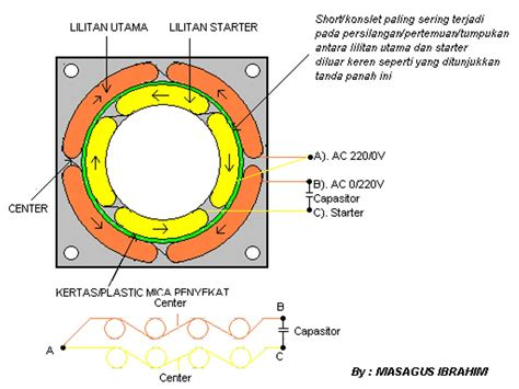 Gambar Dan Mesin Cuci Motor hobby tehknis elektronika cara servis dinamo mesin cuci
