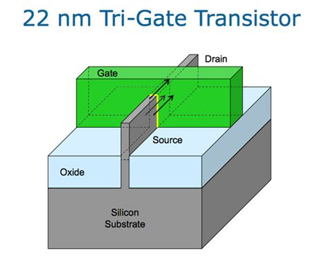tri gate transistor seminar report improving transistor performance soi to finfet an introduction to semiconductor physics