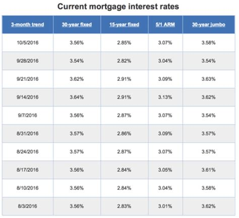 mortgage rates today bankratecom compare mortgage compare mortgage rates 6 tips to mortgage interest rates