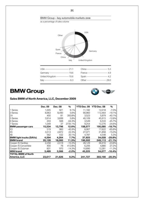 Bmw Target Market Essays by Bmw Marketing