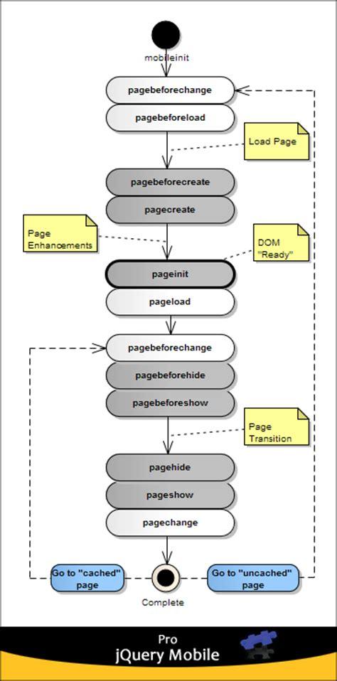 event diagram are the platform jquery mobile events diagram
