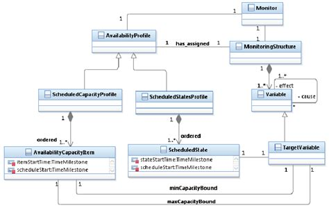 resource diagram uml class diagram for the monitoring future availability