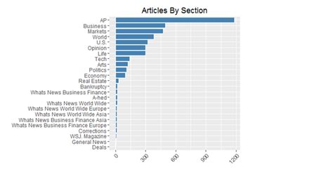 sections of an article webscraping the wsj nyc data science academy blognyc