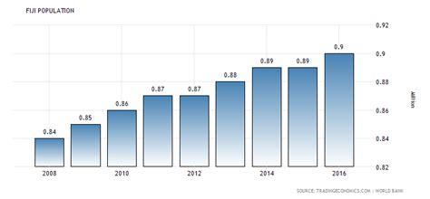 fiji population 1960 2018 data chart calendar