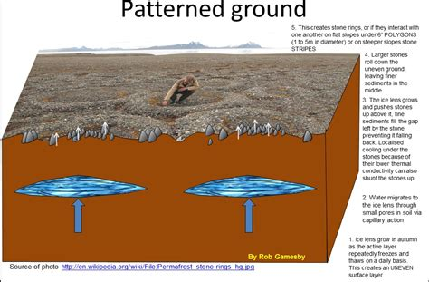 Patterned Ground Formation | 002 periglacial environment geogalot