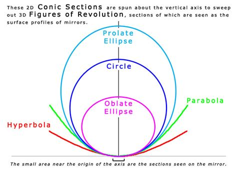 conic sections test stellafane atm test for a sphere