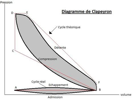 cours thermodynamique diagramme de phase dossier spcial space 2011