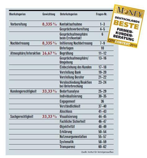 beste bank deutschlands beste bank f 252 r hauskredit swk bank beste bank f r policen