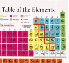 Metalloids Are Located Where On The Periodic Table by Metal Nonmetal Metalloid Memes