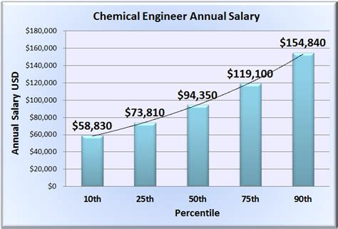 design engineer rates chemical engineer salary wages in 50 u s states
