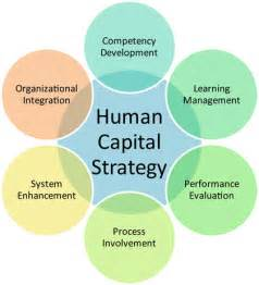 Human Capital Strategic Plan Template by On Human Capital Hr And Agile Agile For All