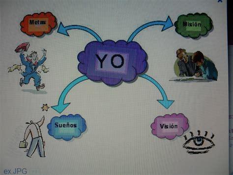 proyeccion personal  profesional metas personales