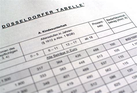 wann muss gewerbesteuer gezahlt werden neue d 252 sseldorfer tabelle so viel unterhalt muss 2018