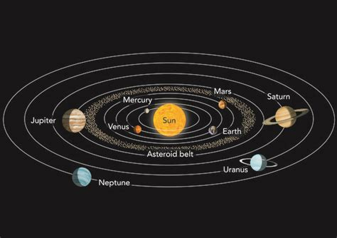 diagram of planets orbiting the sun thunderbolt