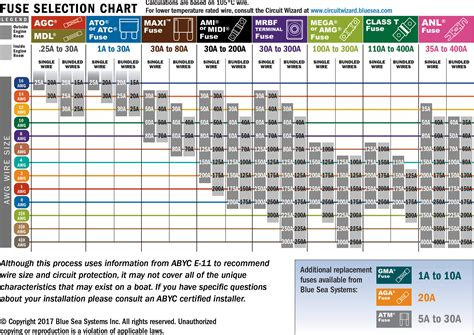 Car Fuse Types by Automotive Fuse Types Wiring Diagram