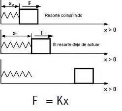 oscilacion doble o completa oscilaciones de fisica ii