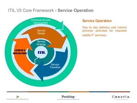 service layout design operations management 6 itil v3 service operation v1 8