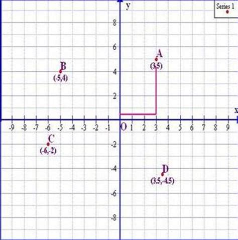 plotting of graph ordered pairs mathcaptain