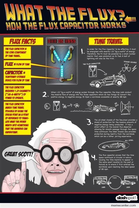 how do computer capacitors work how the flux capacitor works by ben meme center