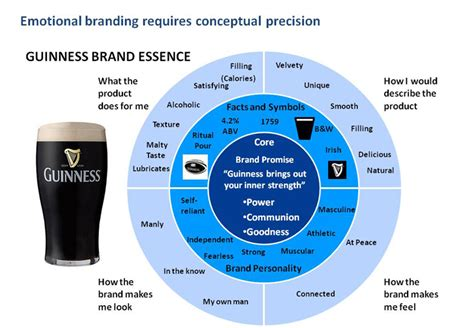 brand promise template brand essence business strategy