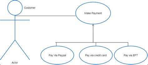 tutorialspoint inheritance business analysis use case diagrams