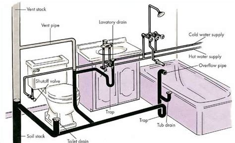 home bathroom drain plumbing diagram home inspection