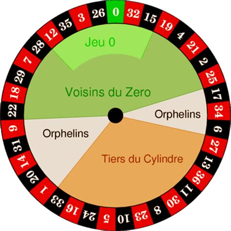 the pattern zero roulette system roulette betting system based on sections bias and physics