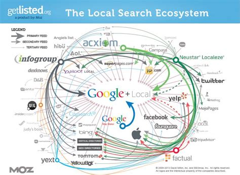 local search navigating the murky waters of the local search ecosystem