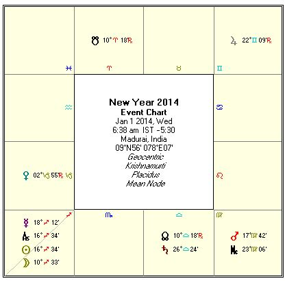new years predictions for 2014 viser new year 2014 predictions