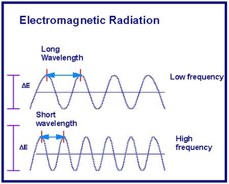 wavelength and frequency of why you should consider ham radio for communications
