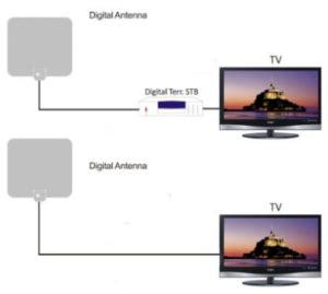 hdtv antenna only 7 99 get all local channels for free my dallas