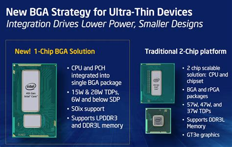 Pch Core - on package pch the first single chip haswell the haswell ultrabook review core i7