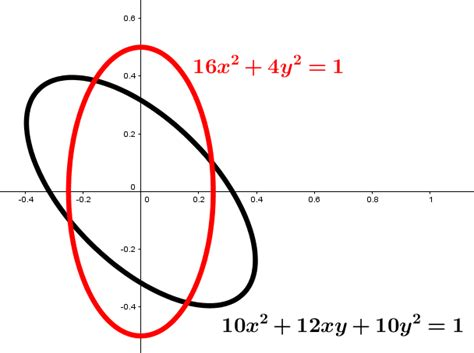 rotating conic sections conic sections finding the angle of rotation of an
