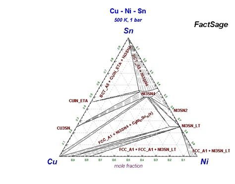 ni cu phase diagram collection of phase diagrams