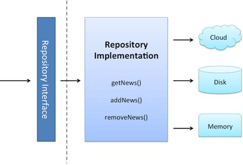 repository pattern android exle the evolution of the repository pattern be aware of over