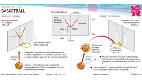 data science basketball science has calculated the perfect basketball shot