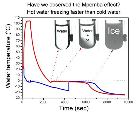 cold water will warm to room temperature faster in a mpemba effect why water can freeze faster than cold