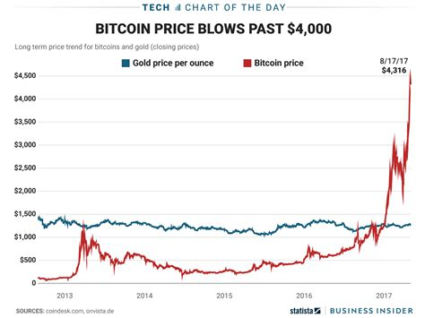 bitcoin gold price bitcoin price surges past gold chart business insider