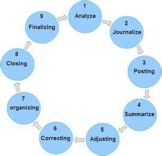 diagram of the accounting cycle accounting cycle diagram or flow chart office help