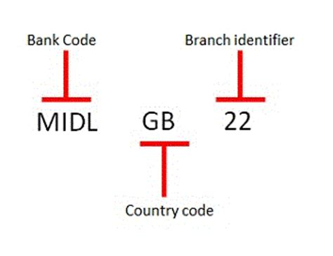 does every bank a code iban and bic international business hsbc uk