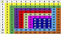 Cartel Para Las Tablas De Multiplicar  Actiludis