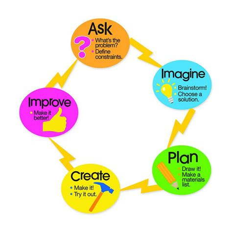 design process definition engineering 116 best classroom stem images on pinterest