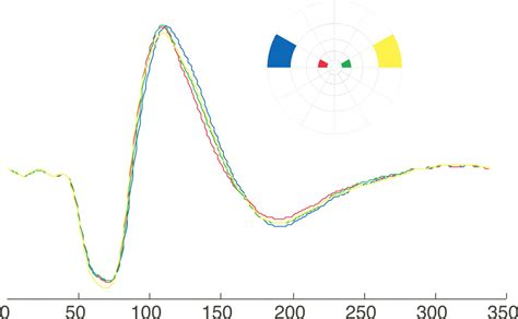 pattern reversal vep a principal component analysis of multifocal pattern