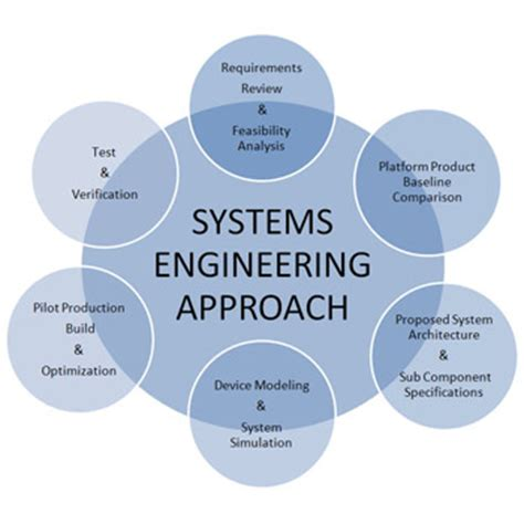 Home Based Design Engineer engineering process microwave photonic systems