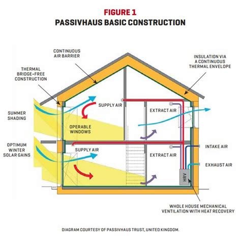 passive cooling house plans passive cooling house plans house plans