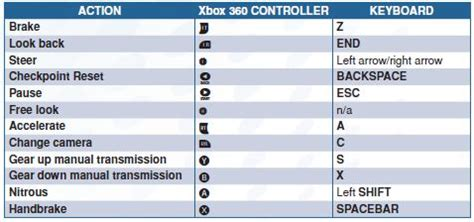 keyboard layout gta 5 solved need for speed pc keyboard controls am stuck at