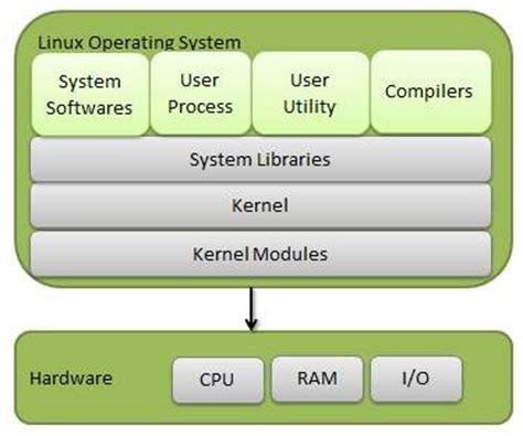tutorialspoint linux pdf operating system linux